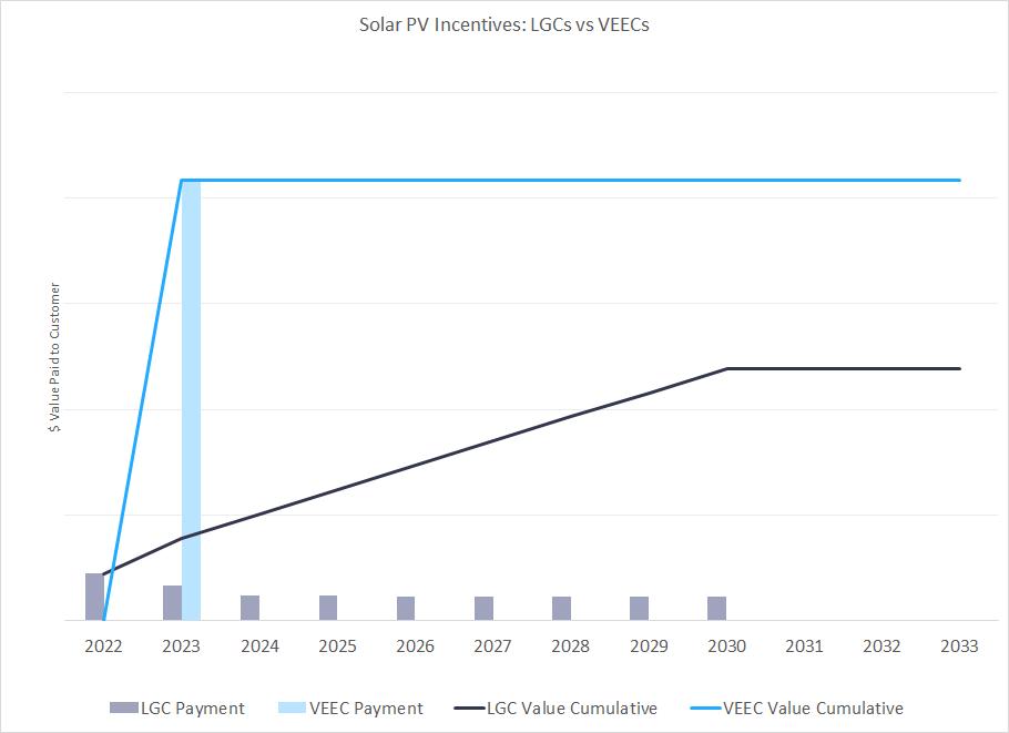 Solar PV Incentives: LGCs vs VEECs